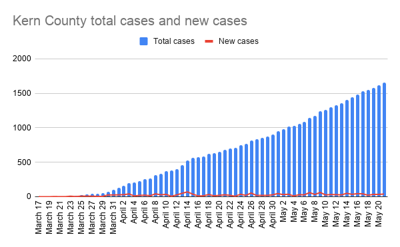 Kern County total cases and new cases-12.png