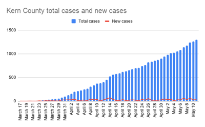 Kern County total cases and new cases-4.png