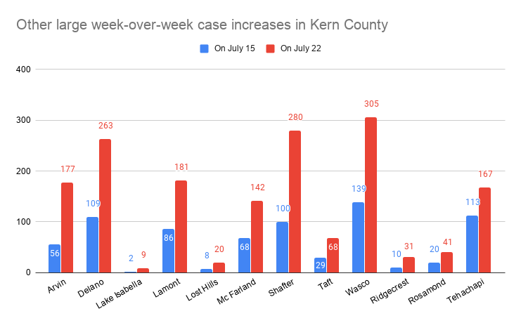 Other large week-over-week case increases in Kern County.png