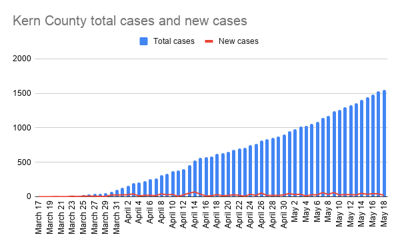 Kern County total cases and new cases-9.png