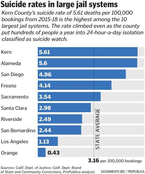 CHART: Suicide rates in large jail systems
