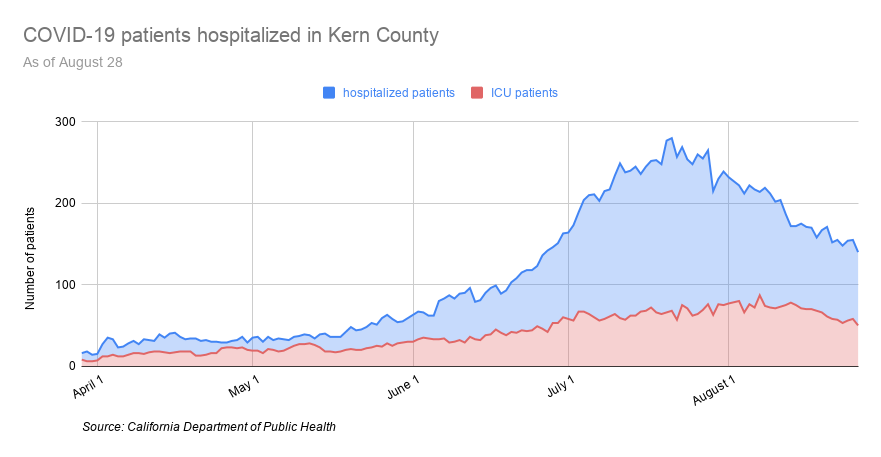 COVID-19 patients hospitalized in Kern County-16.png