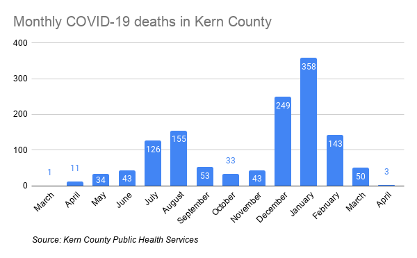 Monthly COVID-19 deaths in Kern County