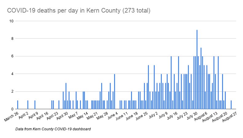 COVID-19 deaths per day in Kern County (273 total).png