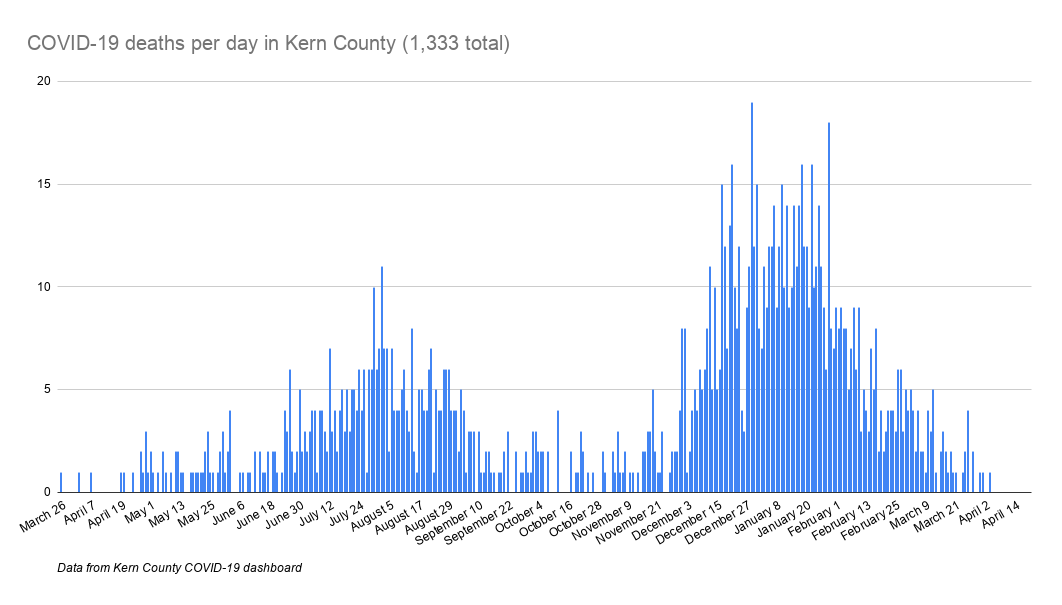 COVID-19 deaths per day in Kern County (1,333 total)