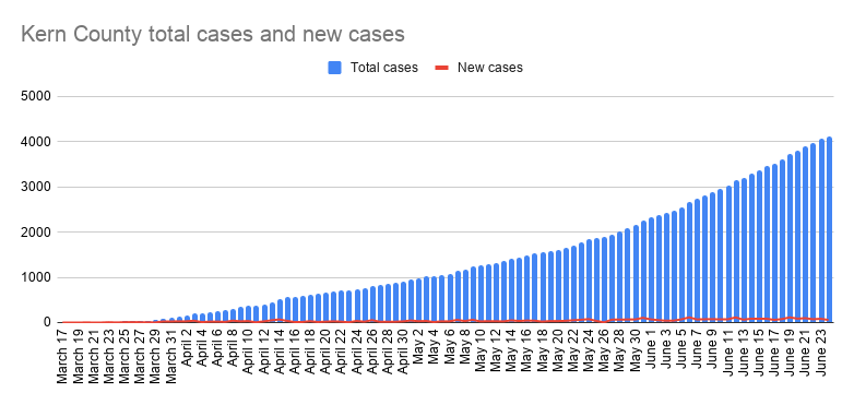 Kern County total cases and new cases-31.png