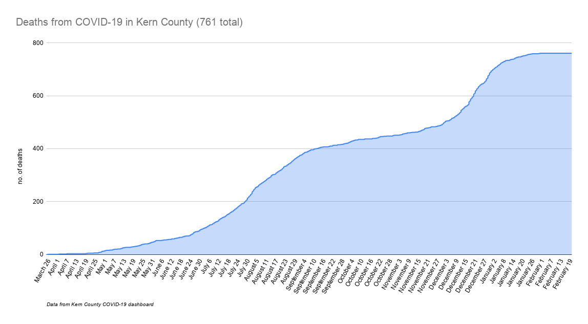 Deaths from COVID-19 in Kern County (761 total).png
