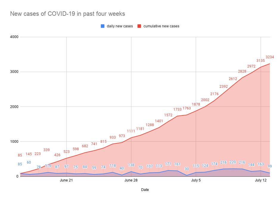 New cases of COVID-19 in past four weeks-11.png