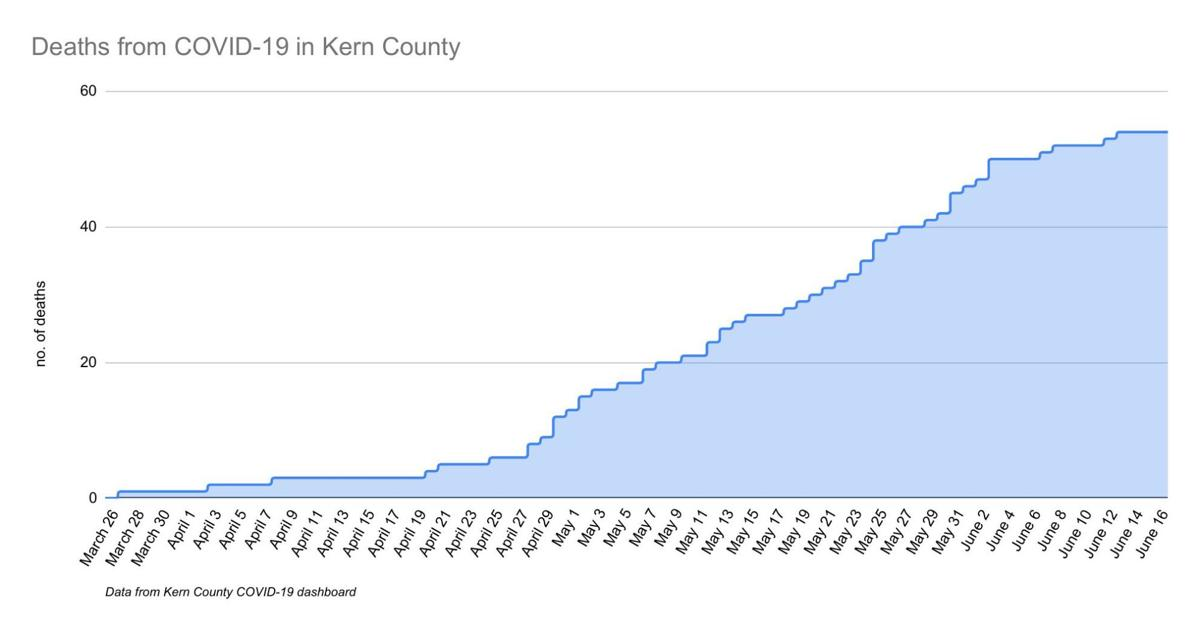 Deaths from COVID-19 in Kern County-5.pdf