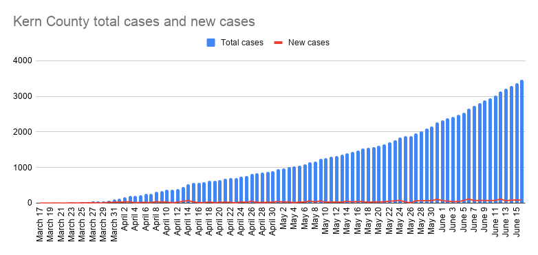 Kern County total cases and new cases-25.png