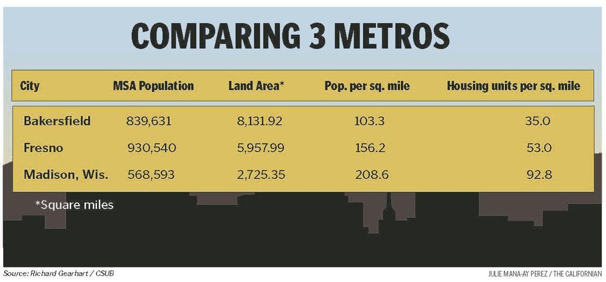 Comparing 3 Metros