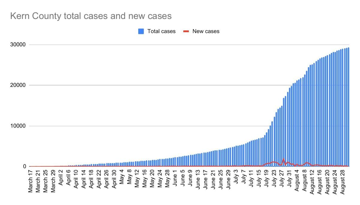 Kern County total cases and new cases-47.pdf