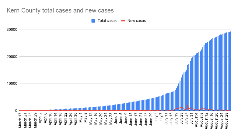 Kern County total cases and new cases-47.png