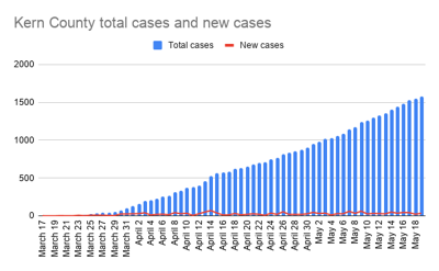 Kern County total cases and new cases-10.png