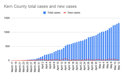 Kern County total cases and new cases-5.png