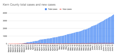 Kern County total cases and new cases-28.png