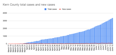Kern County total cases and new cases-24.png