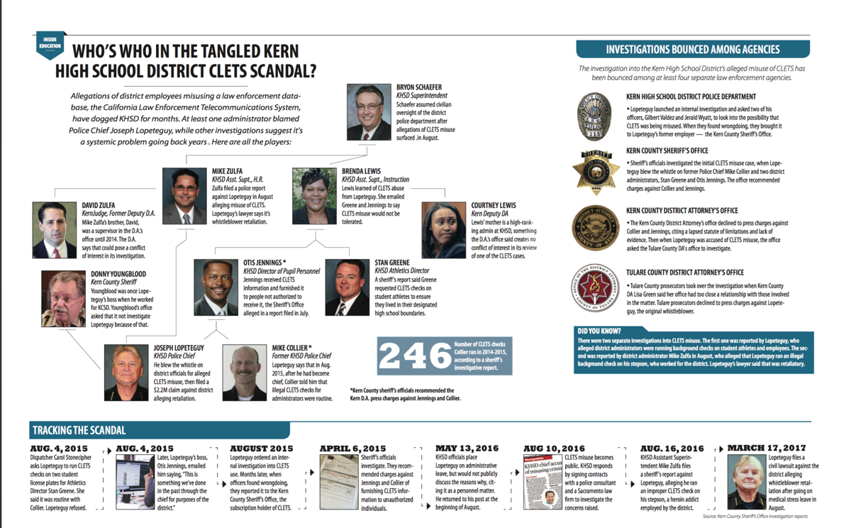 Who's who in the tangled KHSD CLETS scandal?