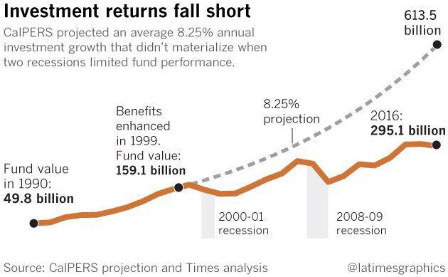 Pension graphic 2