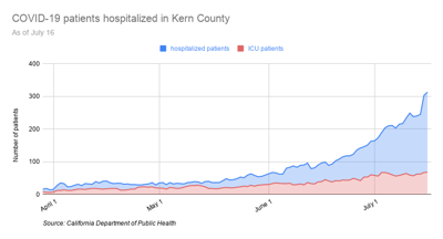 COVID-19 patients hospitalized in Kern County-3.png