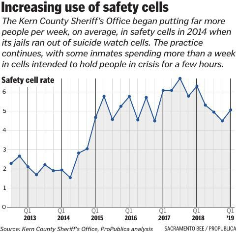 CHART: Increasing use of safety cells