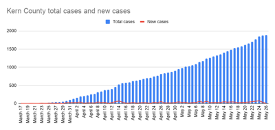 Kern County total cases and new cases-15.png