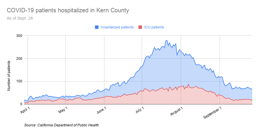 COVID-19 patients hospitalized in Kern County-22.png