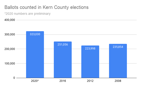 Ballots counted in Kern County elections.png