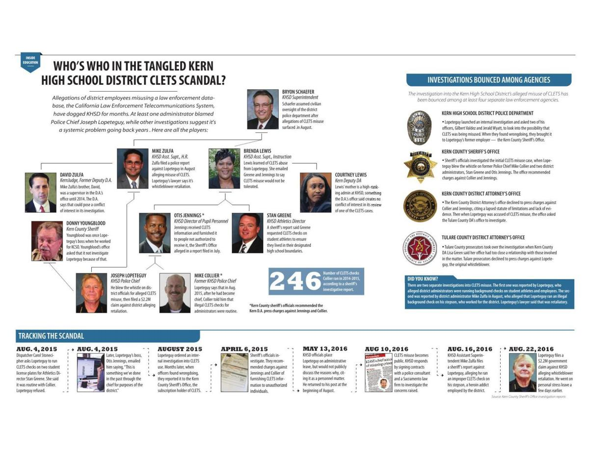 GRAPHIC: Who's who in the tangled KHSD CLETS scandal?