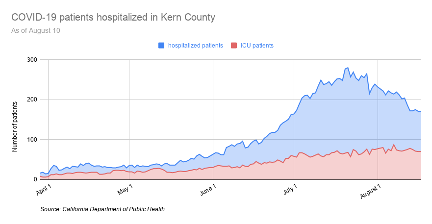 COVID-19 patients hospitalized in Kern County-14.png