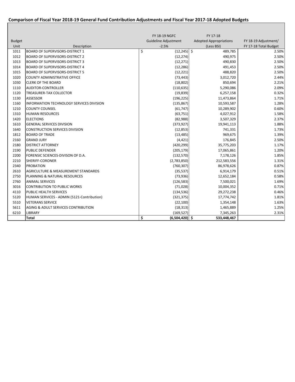 DepartmentBudgetDecreasePercent.pdf
