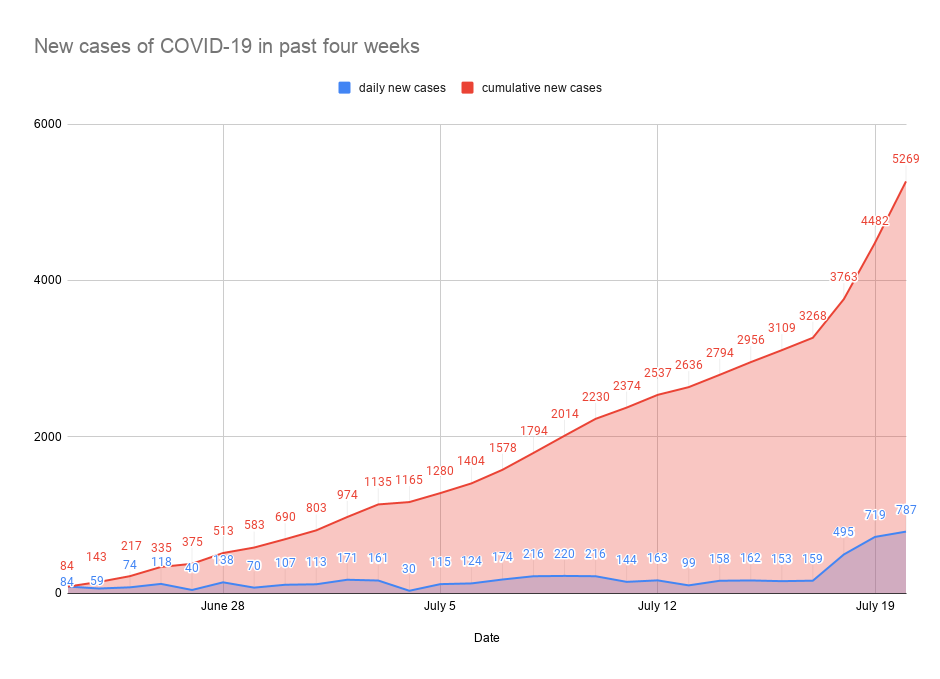 New cases of COVID-19 in past four weeks-13.png