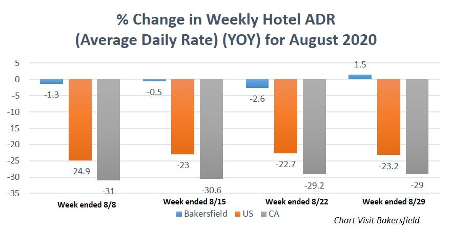 Change in Weekly ADR YOY 8-2020.jpg