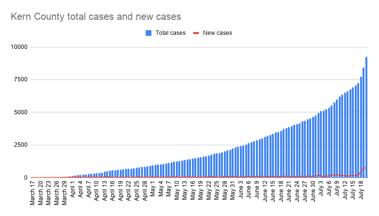 Kern County total cases and new cases-37.png