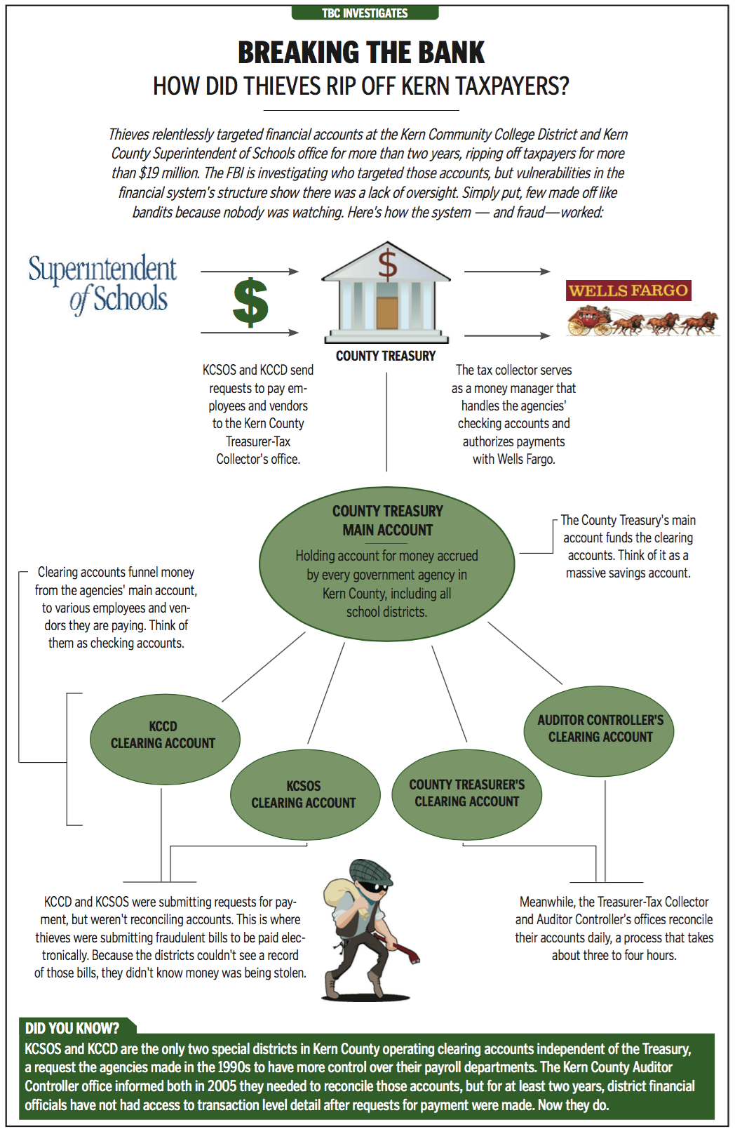 KCCD, Sup Schools fraud graphic 2