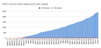 Kern County total cases and new cases-19.png