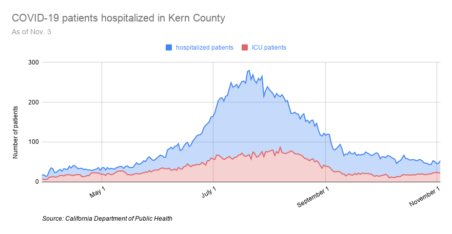 COVID-19 patients hospitalized in Kern County-31.png