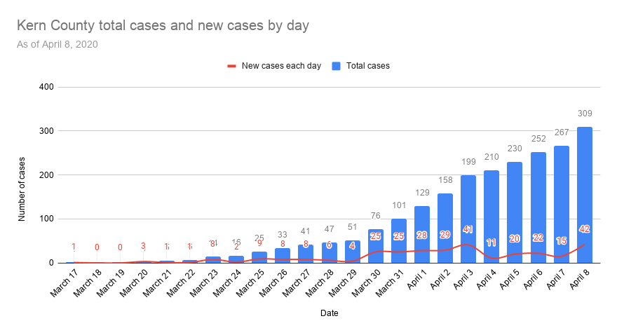 Kern County total cases and new cases by day