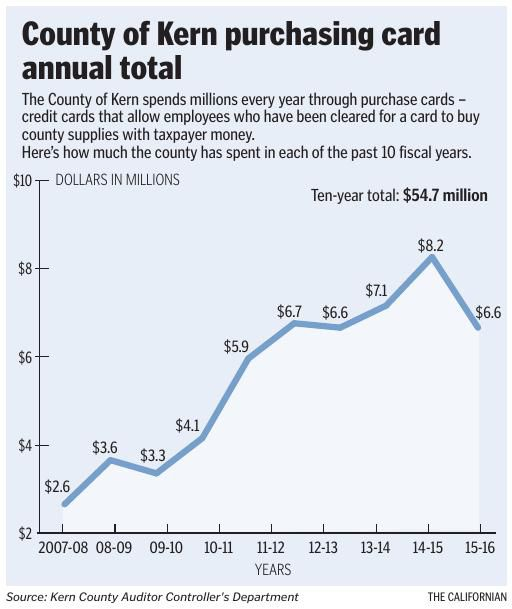 GRAPHIC: County of Kern purchasing card annual total