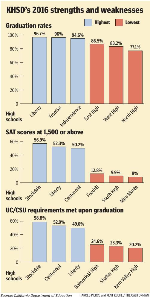 High school stats