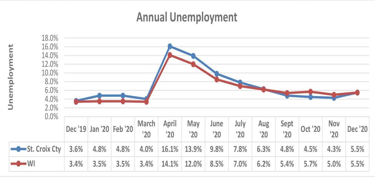 Unemployment-Graph-2012-WEB.jpg
