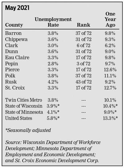 St. Croix County's May unemployment rate is 3.3%