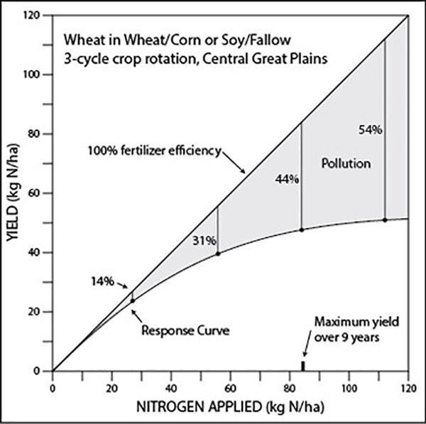Fertilizer graph