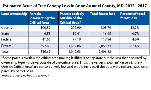 Forest conservation bill weakened as debate rages in Maryland county