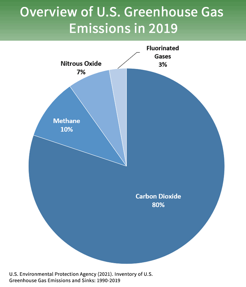 2019 greenhouse gas emissions