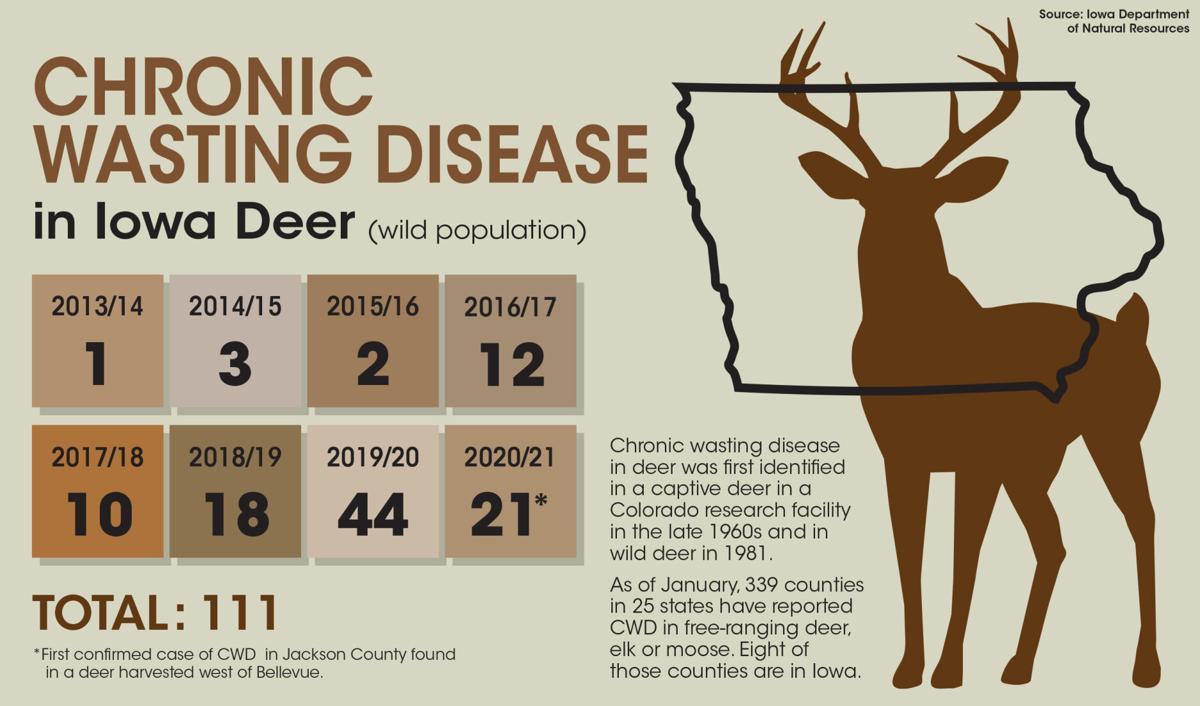 Chronic Waste Disease