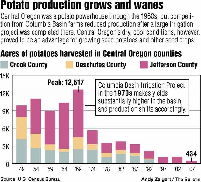 Potato Production Goes To Seed Local State Bendbulletin Com