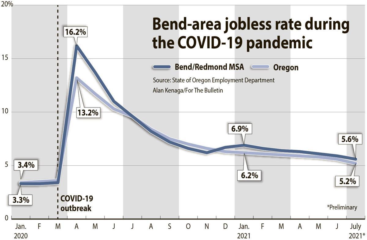 210905_bul_news_ak workers jobless