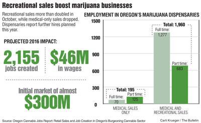 Rec marijuana sales a big boost to Oregon medical dispensaries