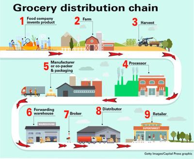 grocery chain